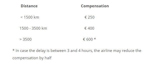 Your right to compensation as an airplane passenger